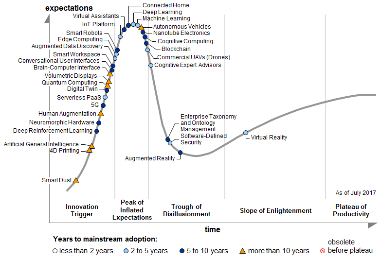 Hype Cycle for Emerging Technologies, 2017. Source: Gartner (July 2017)