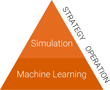 Use simulation for stragety, and Machine Learning for operation